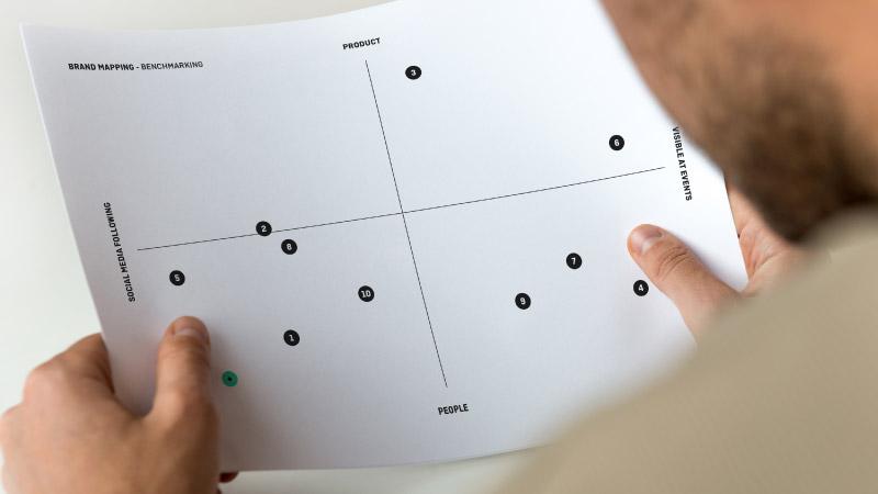 Brand strategy - Benchmarking