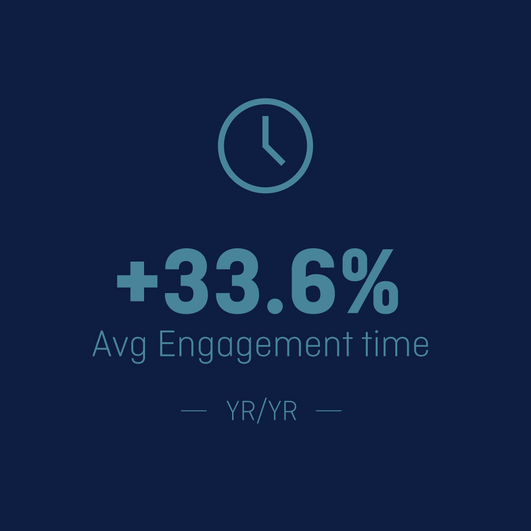 Digital marketing image showing an increase in website engagement time.